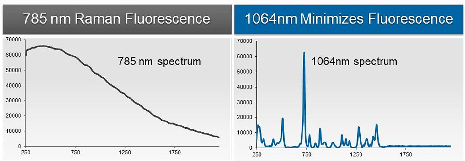 785 vs 1064 Spectrum Comp