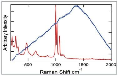 Raman spectra of vanadyl sulfate measured at 785 nm and 1064 nm